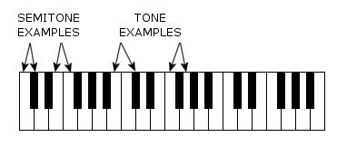 Basic Music Theory Lesson 1: The Basics | Synaptic Studios
